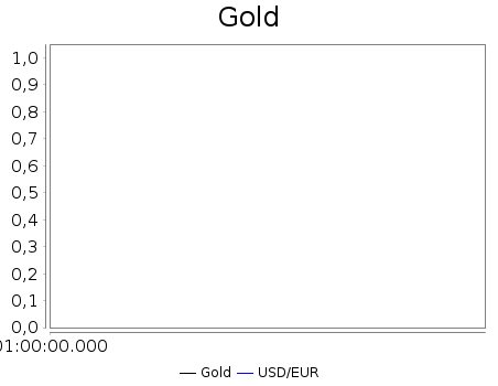 Vergleich Gold/US-Dollar : Euro/Dollar