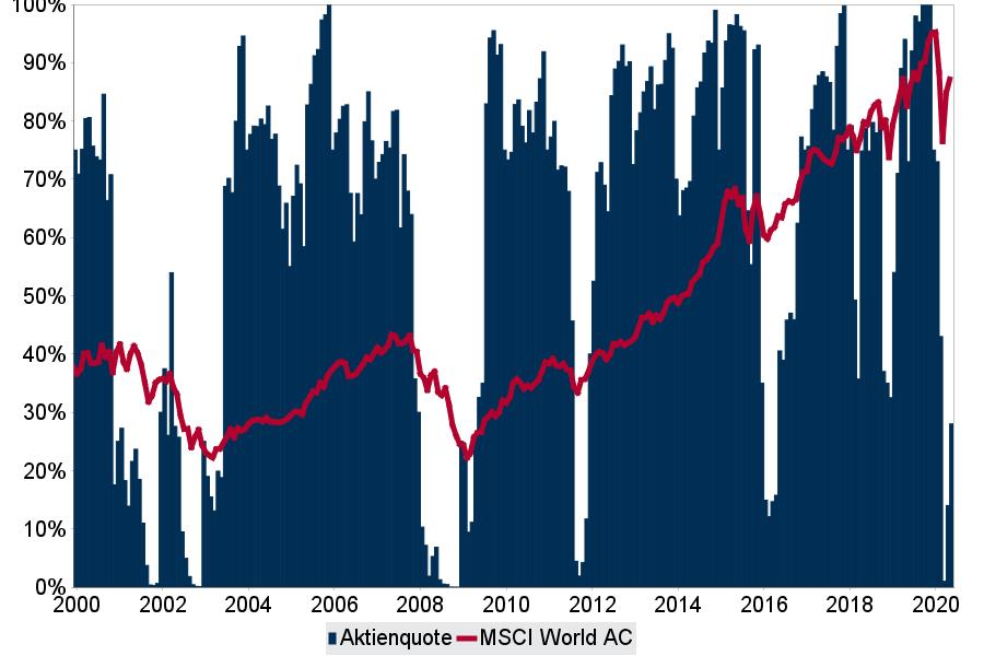 Die Aktienquote in der historischen Rückrechnung