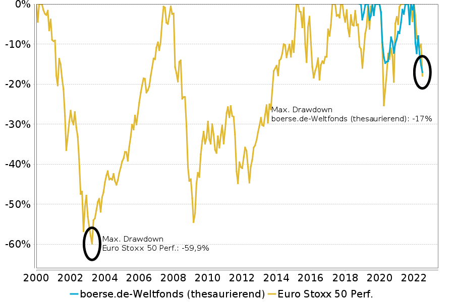 max. Drawdown boerse.de-Weltfonds vs Euro Stoxx 50