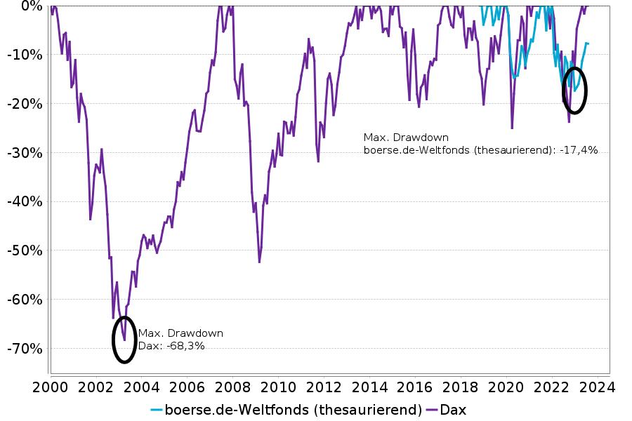 max. Drawdown boerse.de-Weltfonds vs Dax
