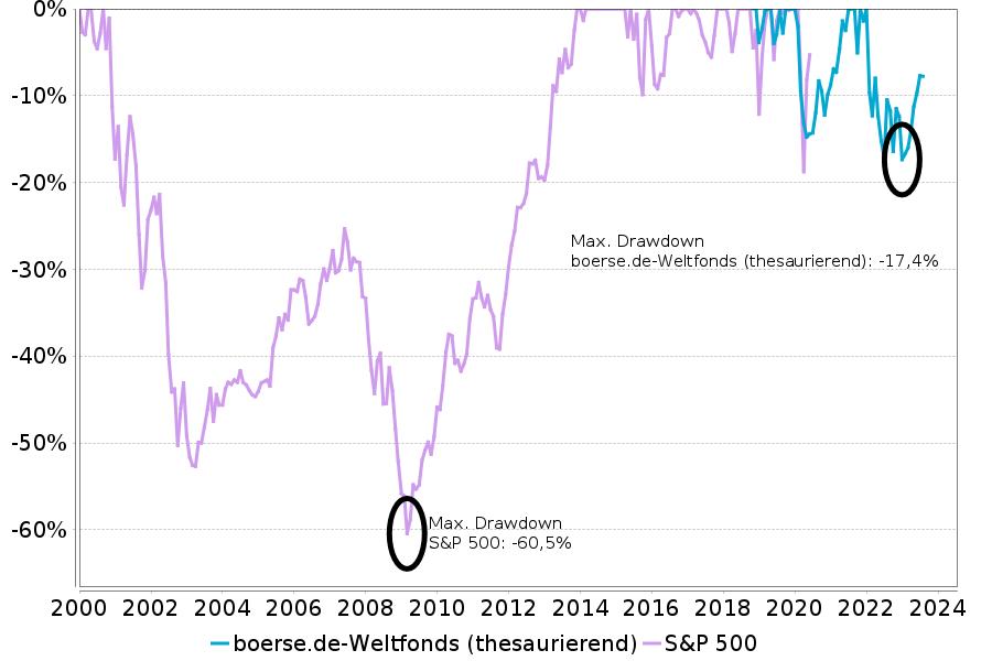 max. Drawdown boerse.de-Weltfonds vs S&P 500
