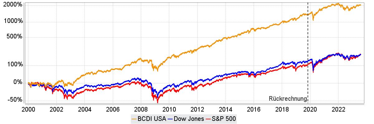 BCDI USA im Vergleich