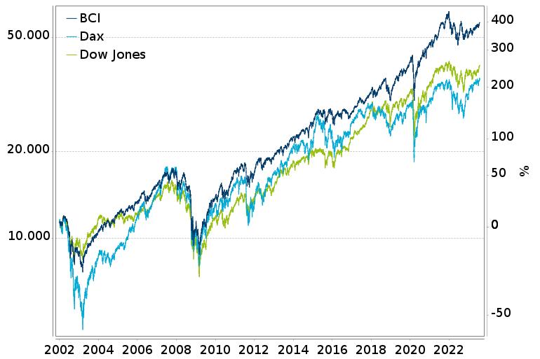 Vergleichschart: Dow Jones, Dax und boerse.de-Champions-Index
